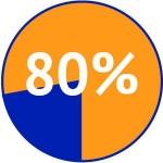 chronische pijn: pas de 80%regel toe